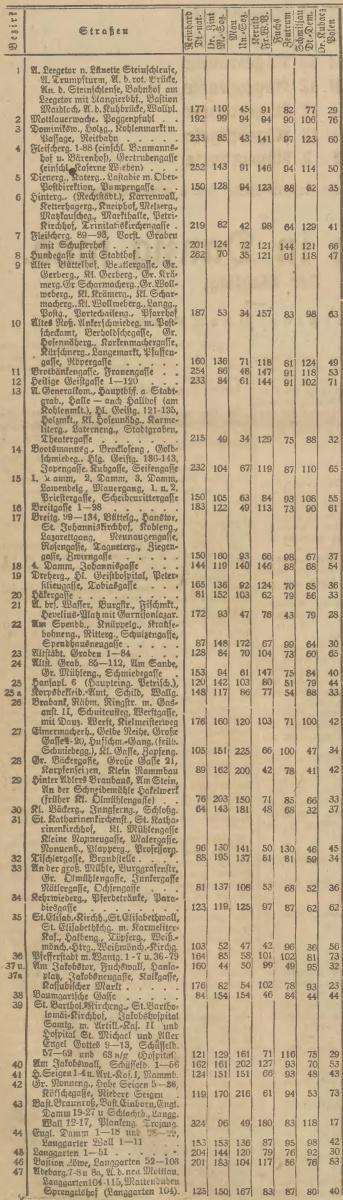 Name:  1920-05-16_Wahlbezirke Danzig - 1.jpg Hits: 161 Größe:  216.1 KB