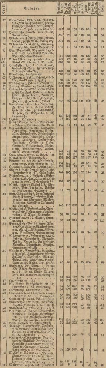 Name:  1920-05-16_Wahlbezirke Danzig - 3.jpg Hits: 159 Größe:  226.1 KB