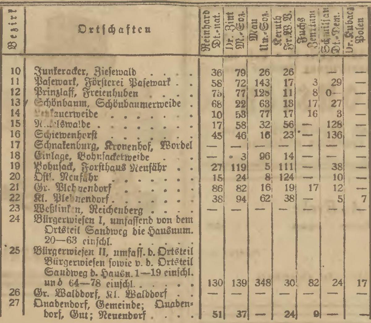 Name:  1920-05-16_Wahlbezirke Niederung - 2.jpg Hits: 131 Größe:  419.5 KB