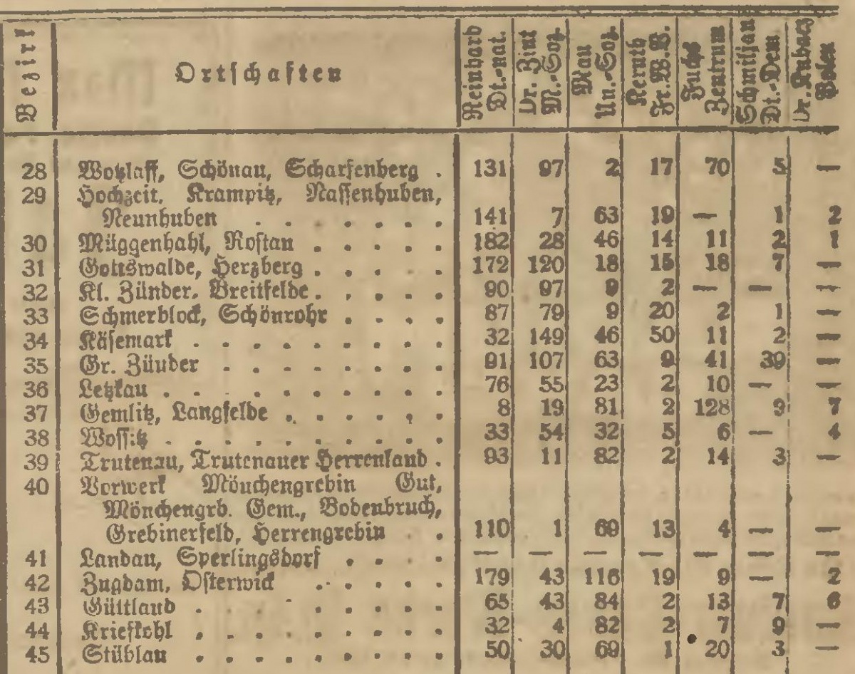 Name:  1920-05-16_Wahlbezirke Niederung - 3.jpg Hits: 128 Größe:  379.2 KB