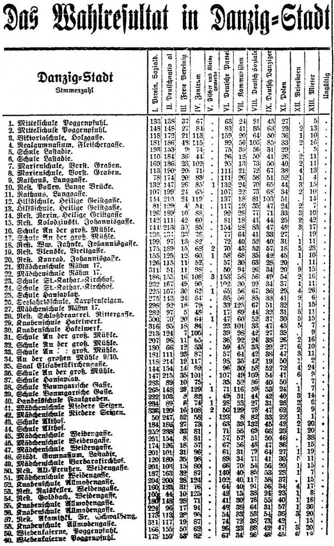 Name:  1923-11-18_Wahlresultat Danzig-Stadt - 1.jpg Hits: 114 Größe:  501.4 KB