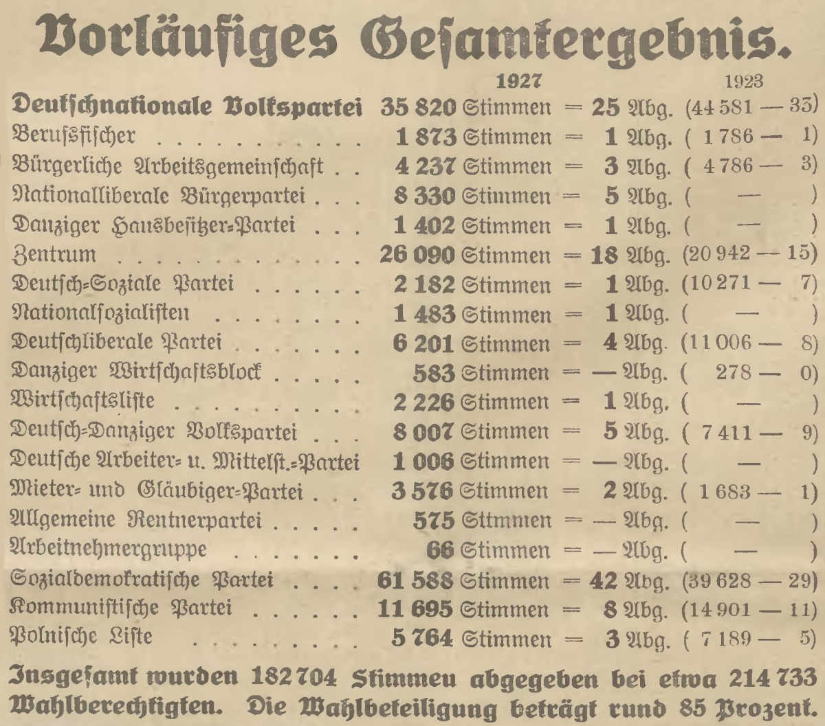Name:  1927-11-13_Gesamtergebnis.jpg Hits: 94 Größe:  445.6 KB