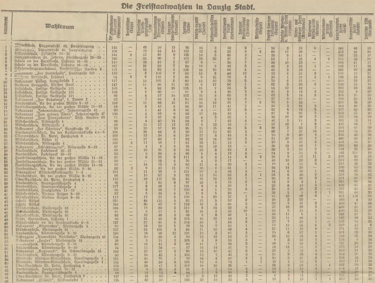 Name:  1927-11-13_Freistaatwahlen in Danzig Stadt-1.jpg Hits: 92 Größe:  428.2 KB