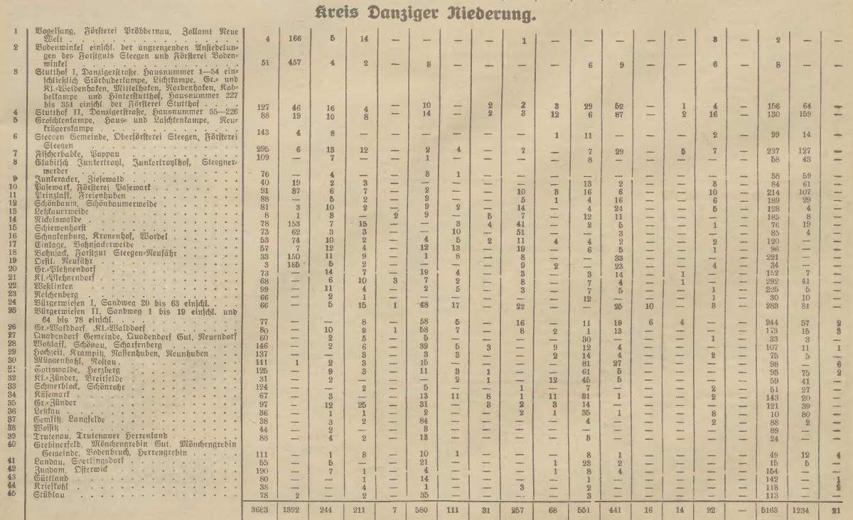 Name:  1927-11-13_Freistaatwahlen Niederung.jpg Hits: 96 Größe:  303.3 KB