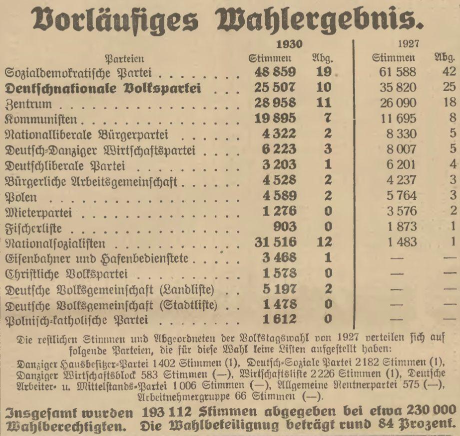 Name:  1930-11-16_Freistaatwahlen Gesamtergebnis.jpg Hits: 128 Größe:  139.7 KB
