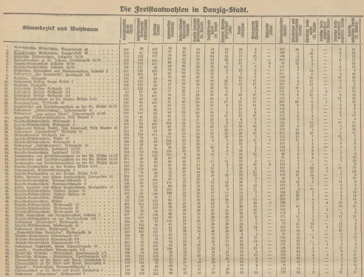 Name:  1930-11-16_Freistaatwahlen Danzig Stadt - 1.jpg Hits: 97 Größe:  447.9 KB