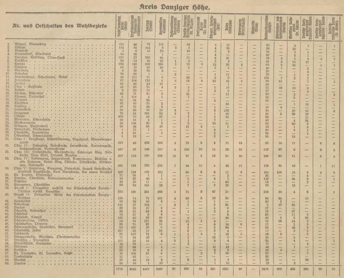 Name:  1930-11-16_Freistaatwahlen Höhe.jpg Hits: 93 Größe:  422.2 KB