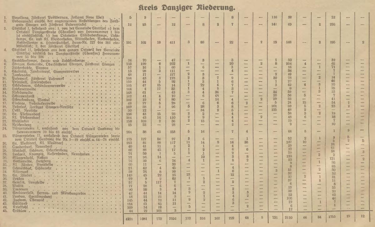 Name:  1930-11-16_Freistaatwahlen Niederung.jpg Hits: 95 Größe:  306.1 KB
