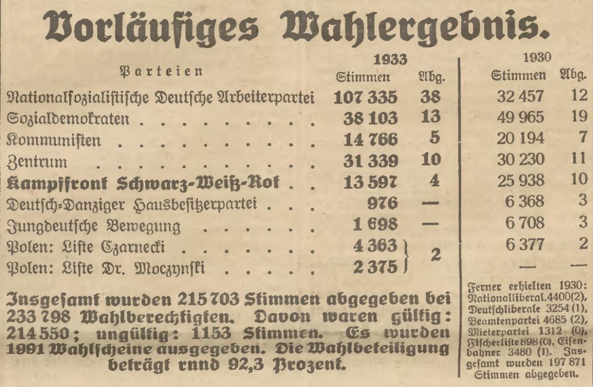 Name:  1933-05-28_Freistaatwahlen Gesamtergebnis.jpg Hits: 87 Größe:  315.1 KB