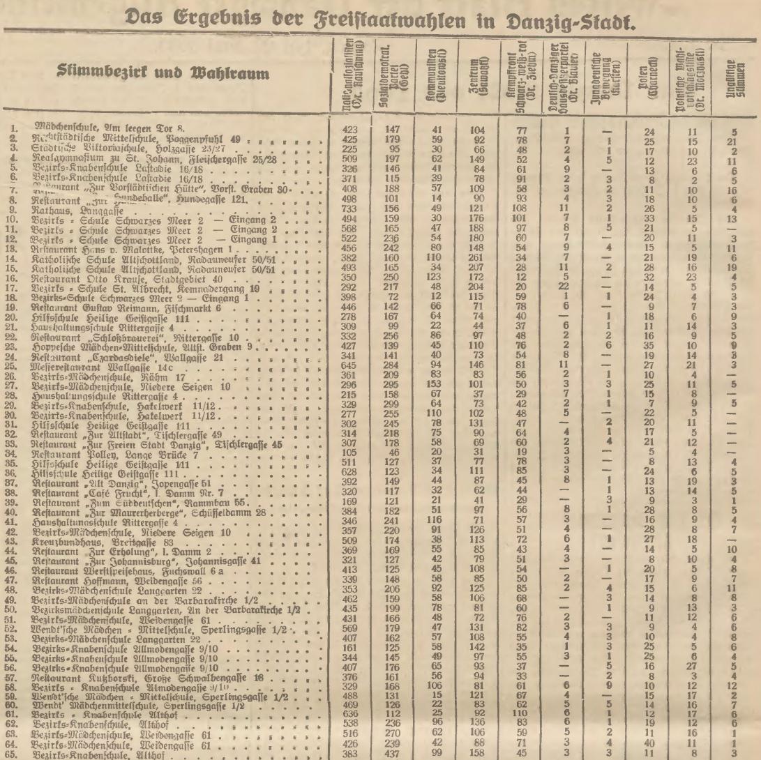 Name:  1933-05-28_Freistaatwahlen DanzigStadt1a.jpg Hits: 88 Größe:  503.7 KB