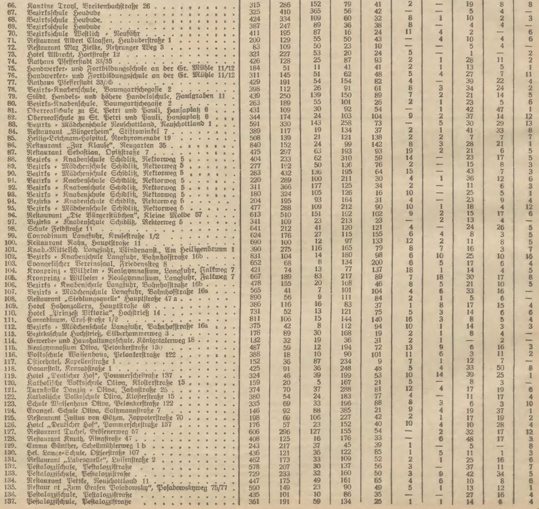 Name:  1933-05-28_Freistaatwahlen DanzigStadt1b.jpg Hits: 87 Größe:  496.8 KB
