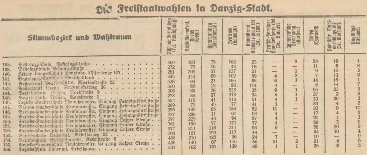 Name:  1933-05-28_Freistaatwahlen DanzigStadt2.jpg Hits: 112 Größe:  233.6 KB