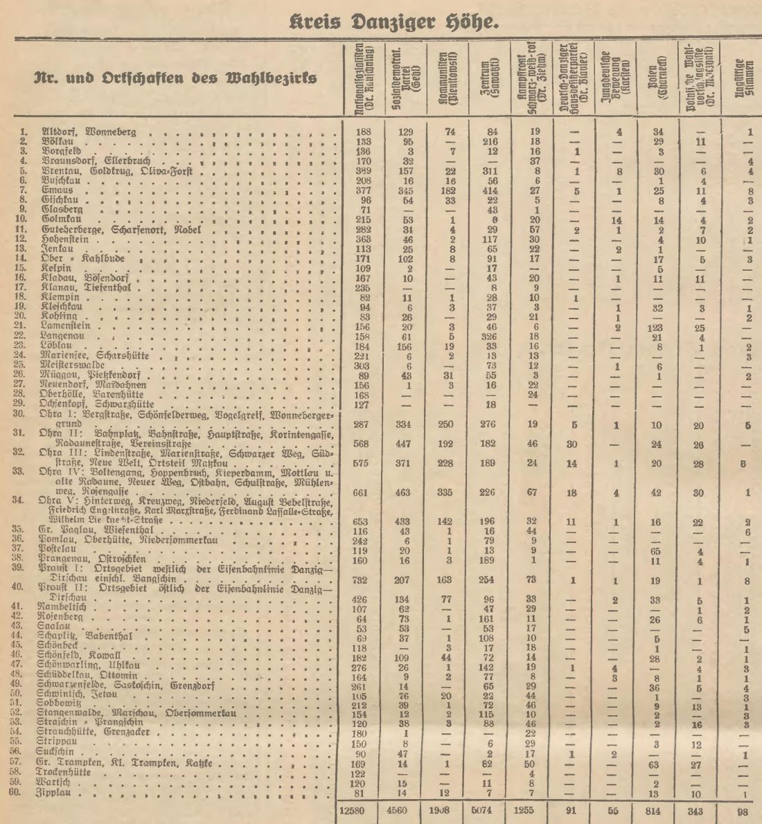 Name:  1933-05-28_Freistaatwahlen Höhe.jpg Hits: 87 Größe:  489.7 KB
