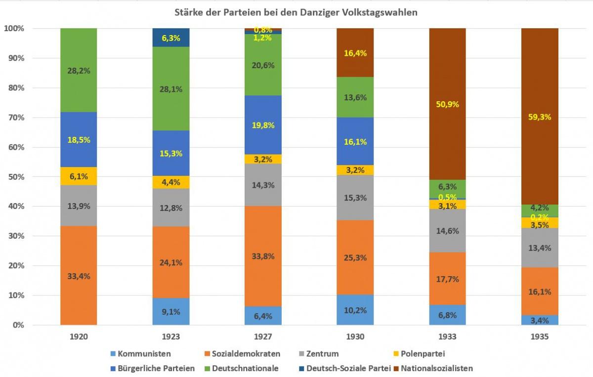 Name:  Stärke der Parteien bei den Danziger Volkstagswahlen.jpg Hits: 72 Größe:  158.8 KB