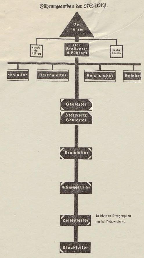 Name:  NSDAP - Führungsaufbau.jpg Hits: 421 Größe:  50.4 KB