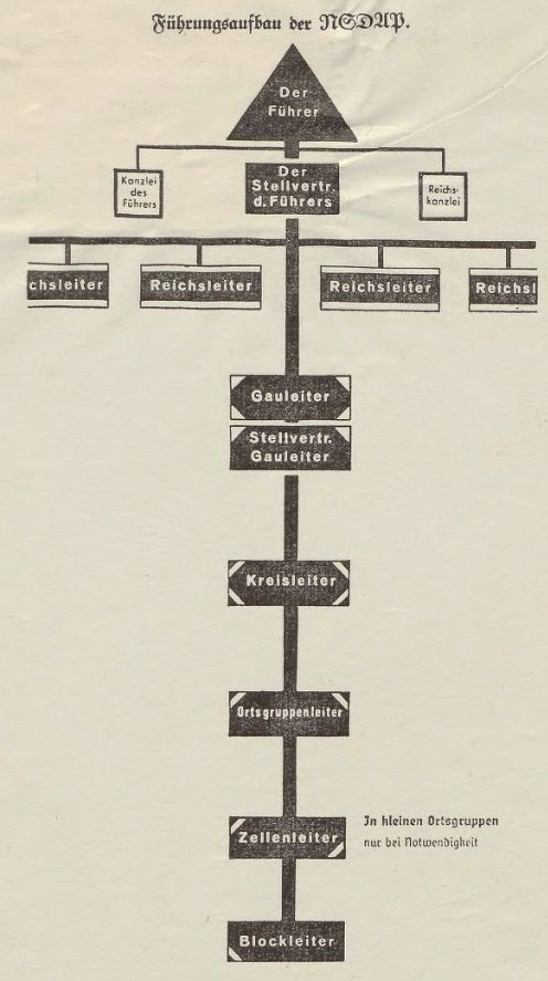 Name:  NSDAP - Führungsaufbau.jpg Hits: 581 Größe:  50.4 KB